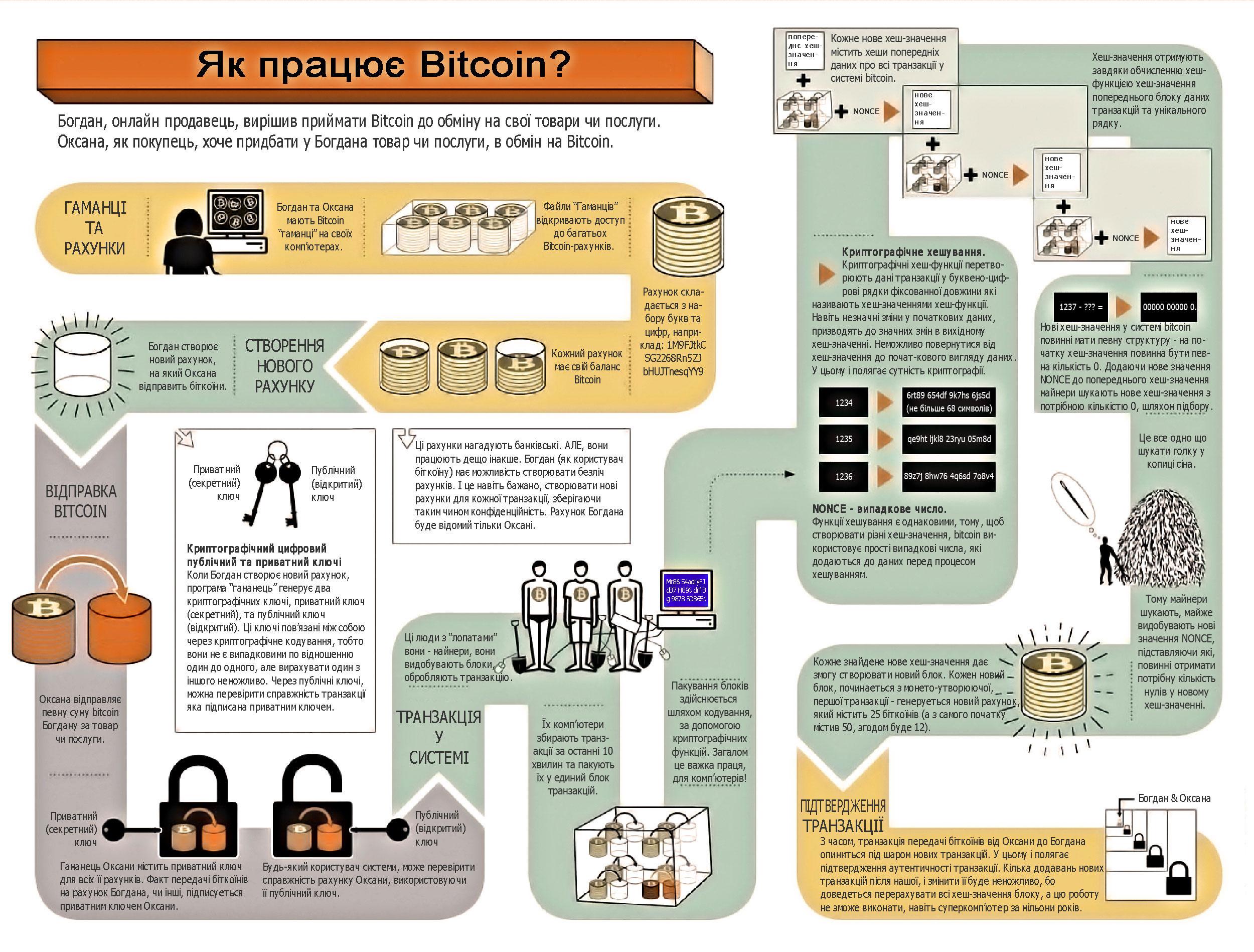 bitcoinzone_com_ua_0001