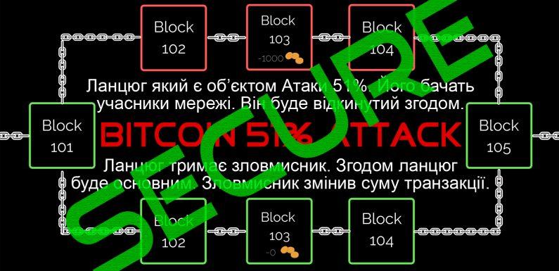 Дослідження: Атака 51% на Біткоїн буде марною